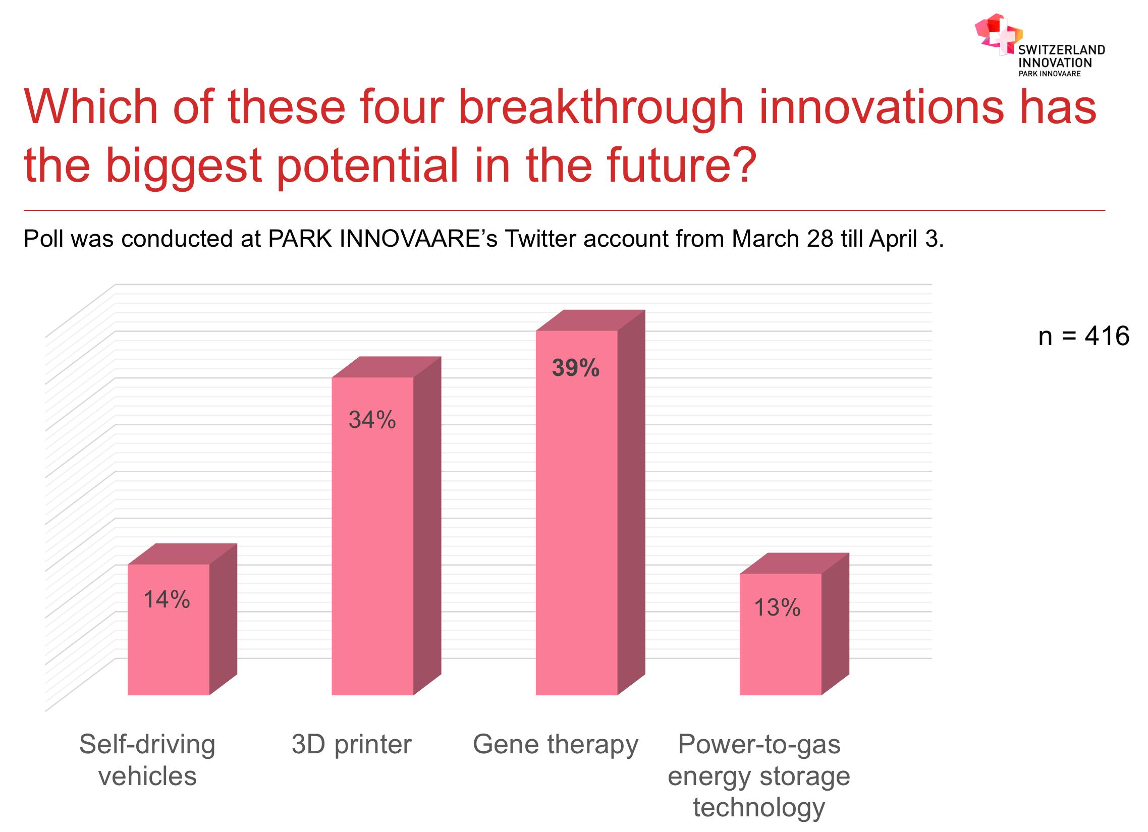 Breakthrough innovation poll
