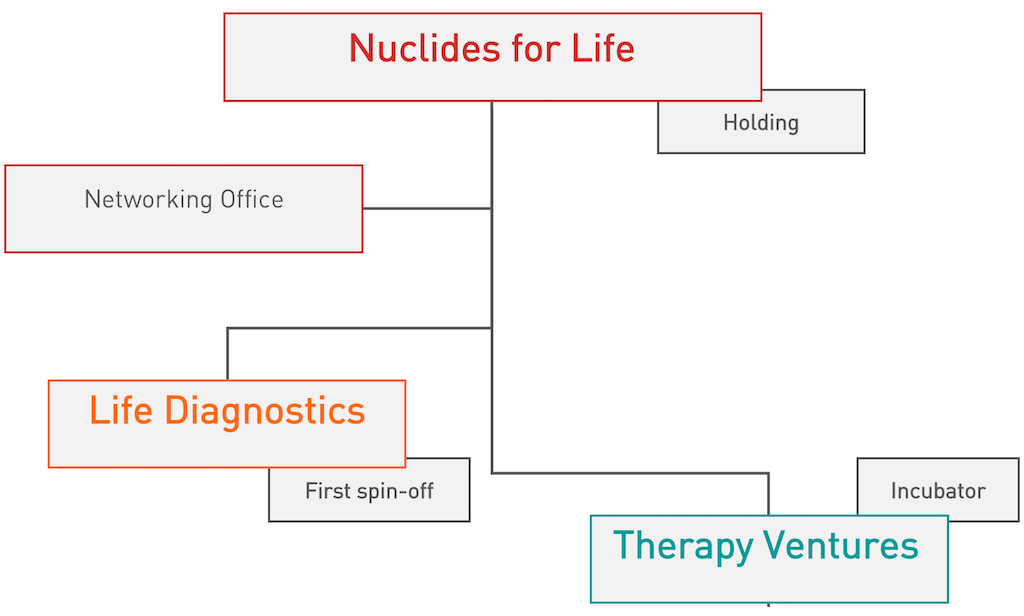Nuclides for Life