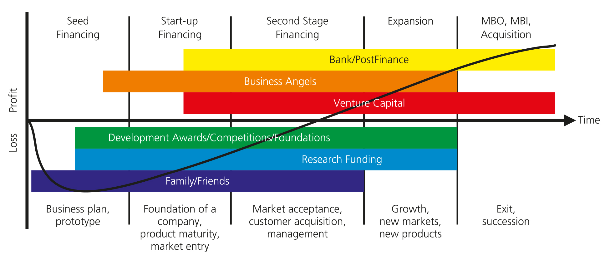 Forms of financing